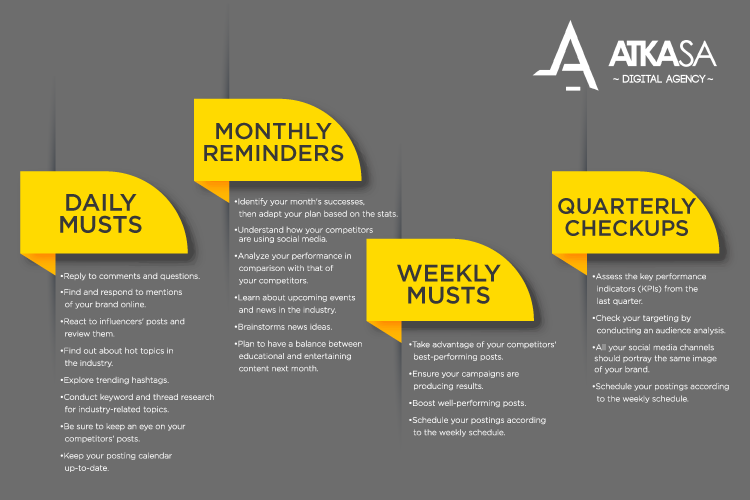 Checklist for social media marketing with daily and weekly musts, monthly reminders and quarterly checkups